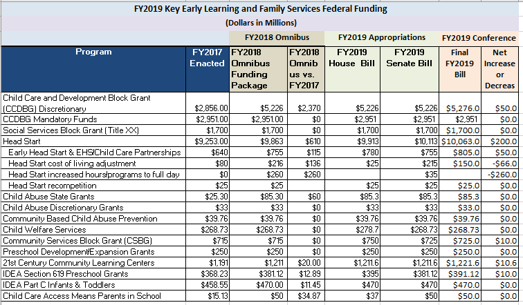 Federal Budget Federal Budget Federal Federal Budget